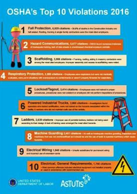 Fall protection tops the list of top 10 most frequently cited workplace safety violations, 2016 – OSHA, US…