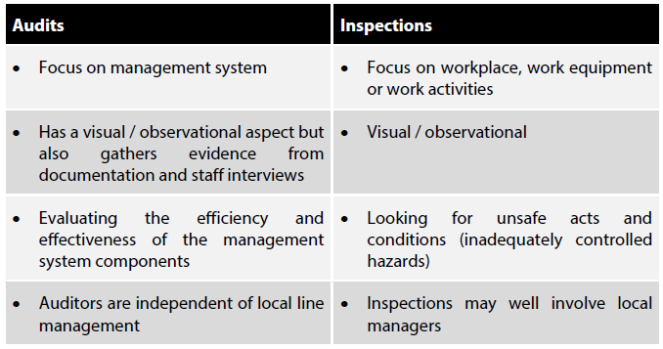 Difference between an audit & an inspection