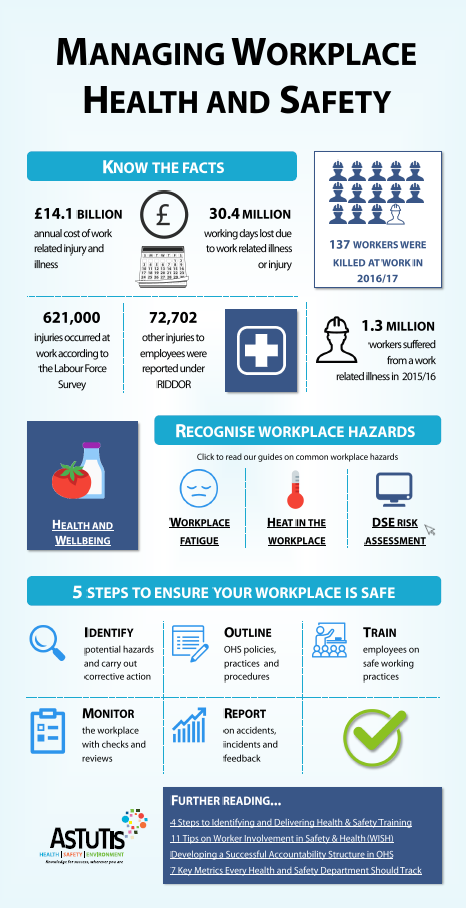 managing safety and health at workplace Safety in the workplace works most effectively with a combination of employer attentiveness and employee responsibility costs taylor, b, jr effective environmental health and safety management using theteam approach hoboken, nj: wiley & sons, 2005 williams, hah.