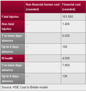 HSE Costs accidents 2015