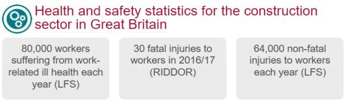 Construction Stats